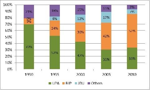 Who will win Bihar? – Page 5 – Politicalbaaba